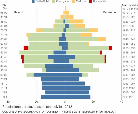 Grafico Popolazione per età, sesso e stato civile Comune di Prascorsano (TO)