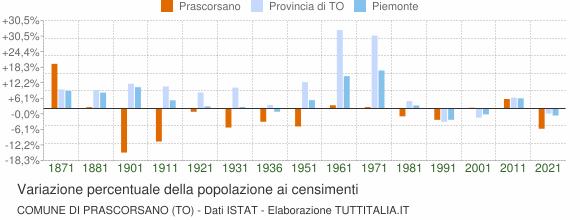 Grafico variazione percentuale della popolazione Comune di Prascorsano (TO)
