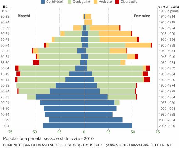 Grafico Popolazione per età, sesso e stato civile Comune di San Germano Vercellese (VC)