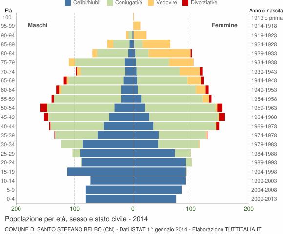 Grafico Popolazione per età, sesso e stato civile Comune di Santo Stefano Belbo (CN)