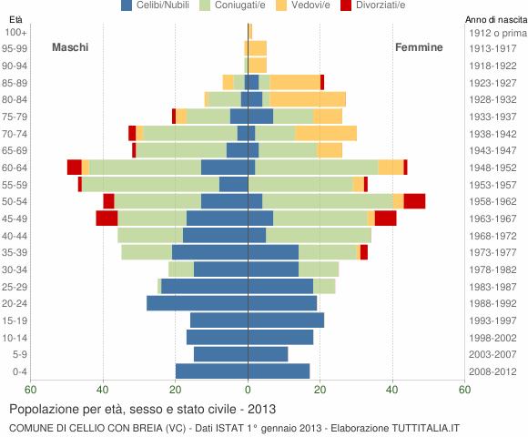 Grafico Popolazione per età, sesso e stato civile Comune di Cellio con Breia (VC)