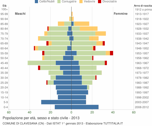 Grafico Popolazione per età, sesso e stato civile Comune di Clavesana (CN)