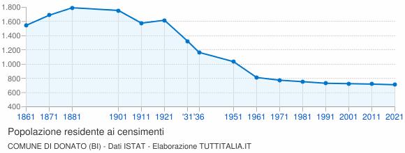Grafico andamento storico popolazione Comune di Donato (BI)