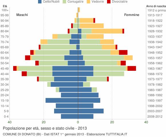 Grafico Popolazione per età, sesso e stato civile Comune di Donato (BI)