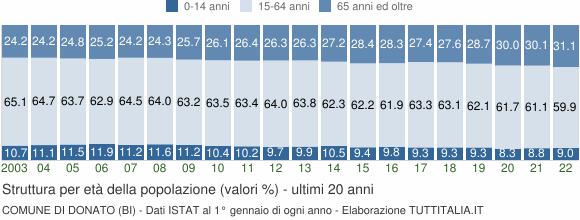 Grafico struttura della popolazione Comune di Donato (BI)