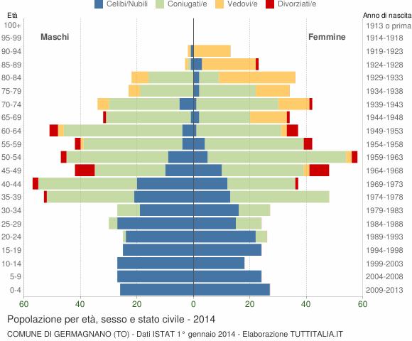Grafico Popolazione per età, sesso e stato civile Comune di Germagnano (TO)