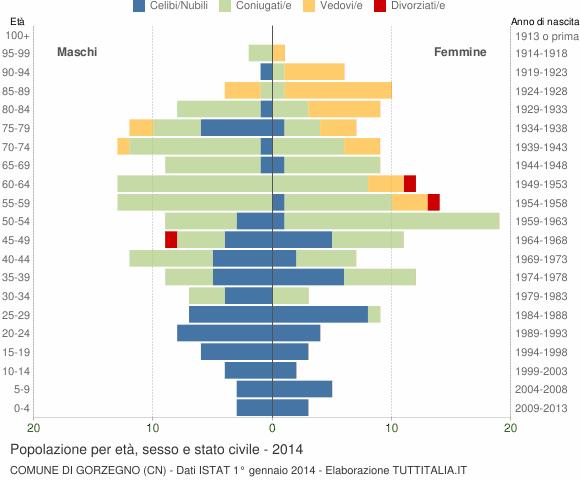 Grafico Popolazione per età, sesso e stato civile Comune di Gorzegno (CN)