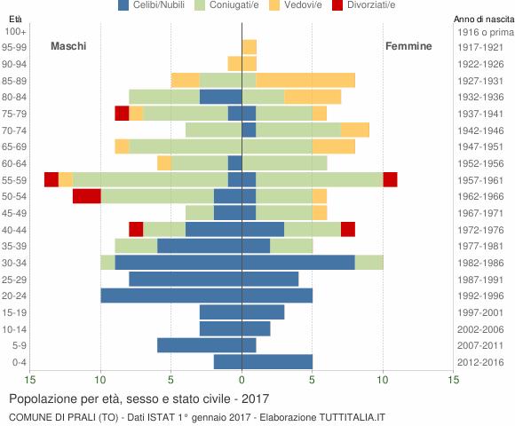 Grafico Popolazione per età, sesso e stato civile Comune di Prali (TO)