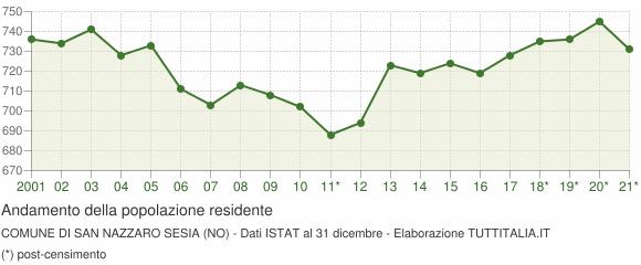 Andamento popolazione Comune di San Nazzaro Sesia (NO)