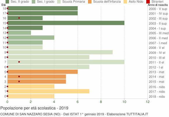 Grafico Popolazione in età scolastica - San Nazzaro Sesia 2019