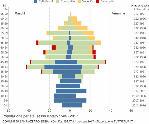 Grafico Popolazione per età, sesso e stato civile Comune di San Nazzaro Sesia (NO)
