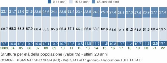Grafico struttura della popolazione Comune di San Nazzaro Sesia (NO)