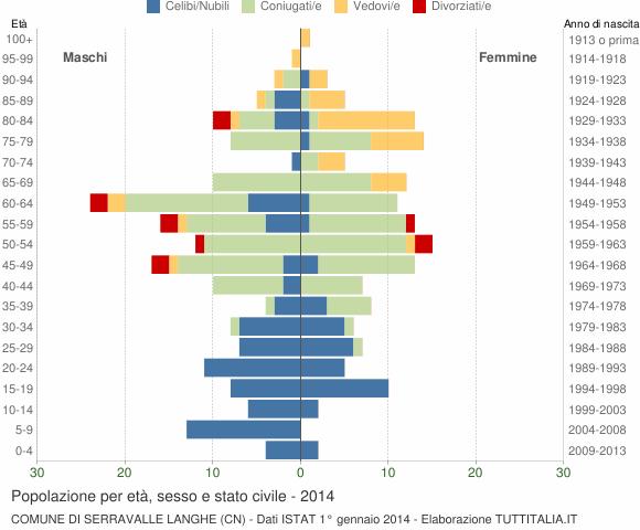 Grafico Popolazione per età, sesso e stato civile Comune di Serravalle Langhe (CN)