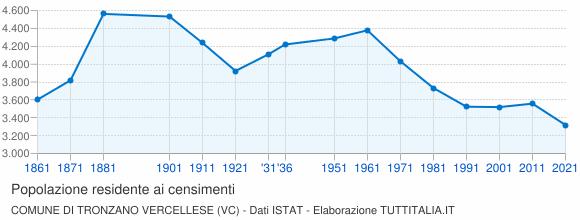 Grafico andamento storico popolazione Comune di Tronzano Vercellese (VC)