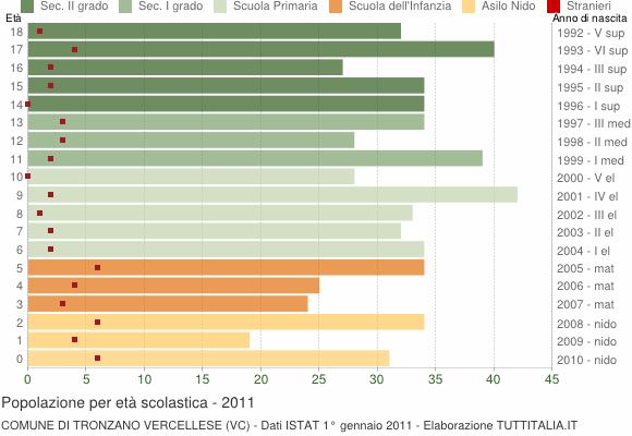 Grafico Popolazione in età scolastica - Tronzano Vercellese 2011