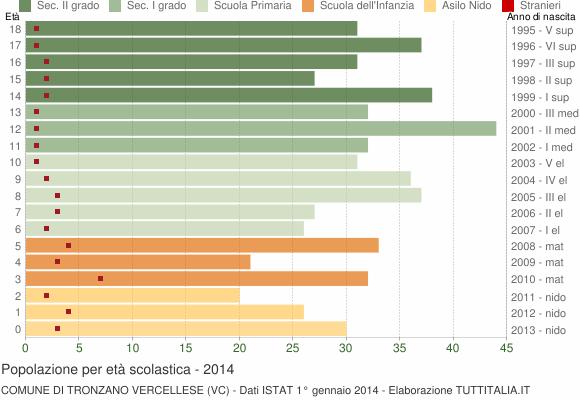 Grafico Popolazione in età scolastica - Tronzano Vercellese 2014