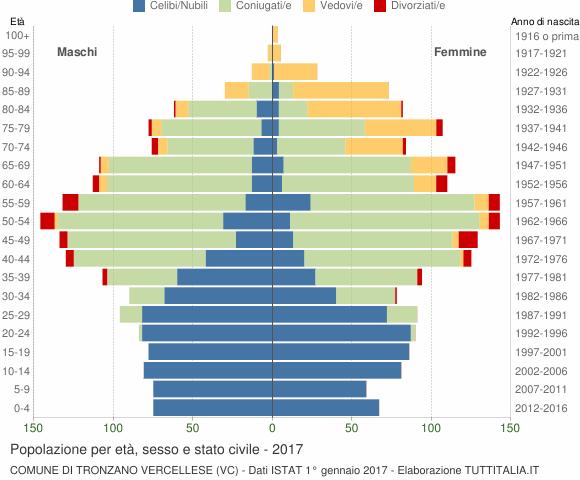 Grafico Popolazione per età, sesso e stato civile Comune di Tronzano Vercellese (VC)