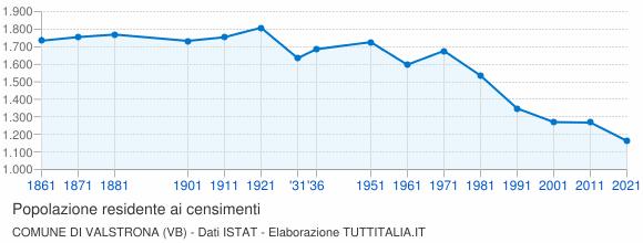 Grafico andamento storico popolazione Comune di Valstrona (VB)