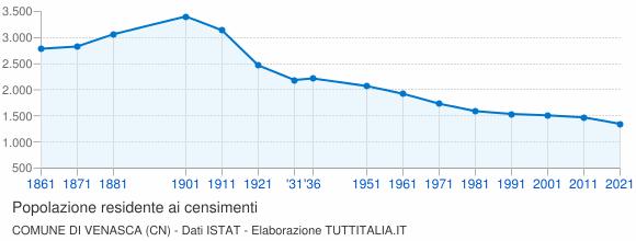 Grafico andamento storico popolazione Comune di Venasca (CN)