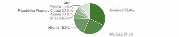Grafico cittadinanza stranieri - Venasca 2017