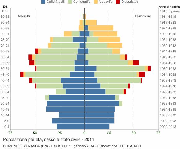 Grafico Popolazione per età, sesso e stato civile Comune di Venasca (CN)