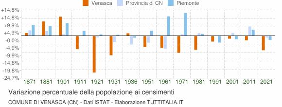 Grafico variazione percentuale della popolazione Comune di Venasca (CN)