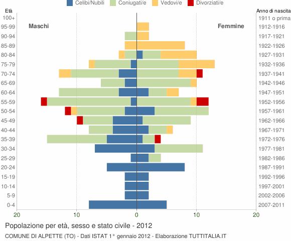 Grafico Popolazione per età, sesso e stato civile Comune di Alpette (TO)