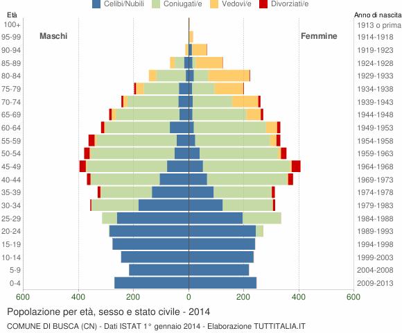 Grafico Popolazione per età, sesso e stato civile Comune di Busca (CN)