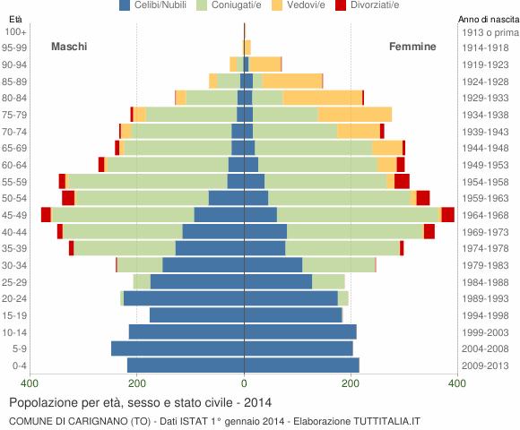 Grafico Popolazione per età, sesso e stato civile Comune di Carignano (TO)