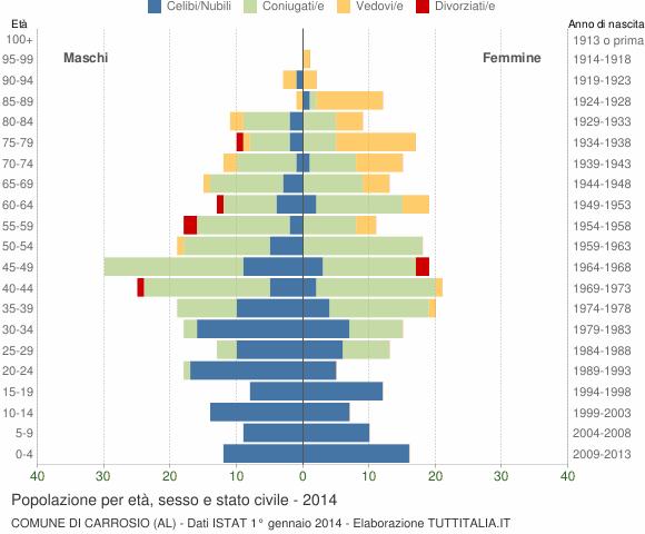 Grafico Popolazione per età, sesso e stato civile Comune di Carrosio (AL)
