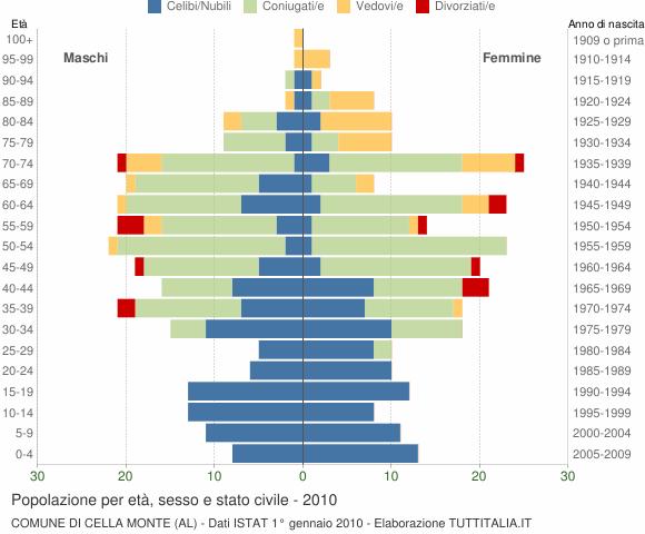 Grafico Popolazione per età, sesso e stato civile Comune di Cella Monte (AL)