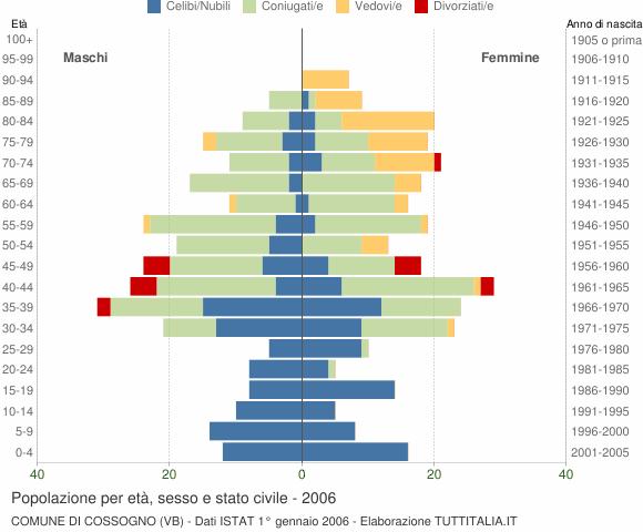 Grafico Popolazione per età, sesso e stato civile Comune di Cossogno (VB)