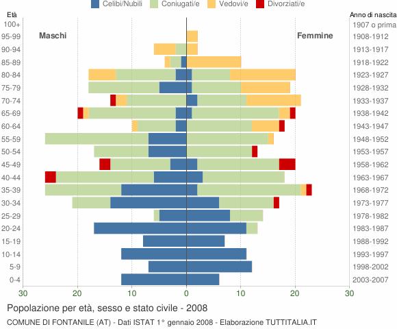 Grafico Popolazione per età, sesso e stato civile Comune di Fontanile (AT)