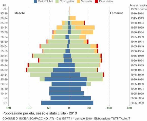 Grafico Popolazione per età, sesso e stato civile Comune di Incisa Scapaccino (AT)