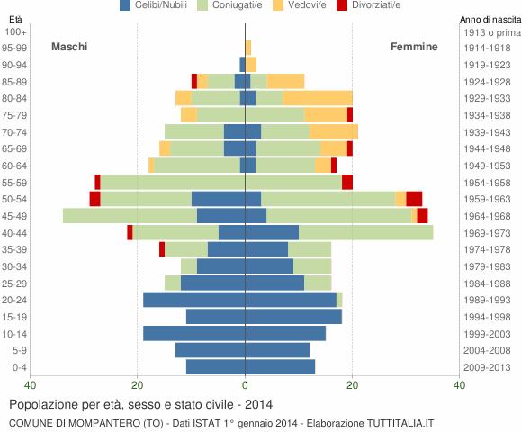 Grafico Popolazione per età, sesso e stato civile Comune di Mompantero (TO)
