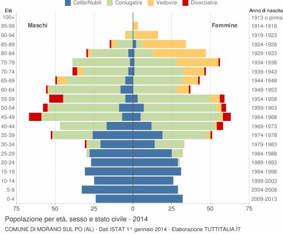 Grafico Popolazione per età, sesso e stato civile Comune di Morano sul Po (AL)