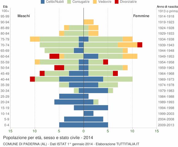 Grafico Popolazione per età, sesso e stato civile Comune di Paderna (AL)