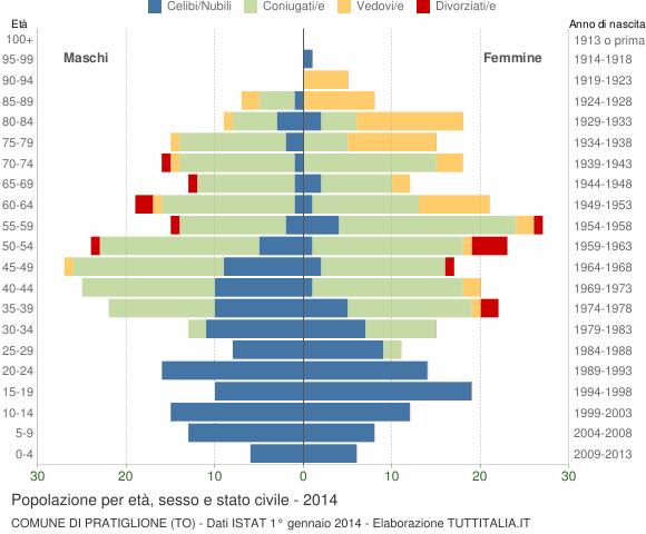 Grafico Popolazione per età, sesso e stato civile Comune di Pratiglione (TO)