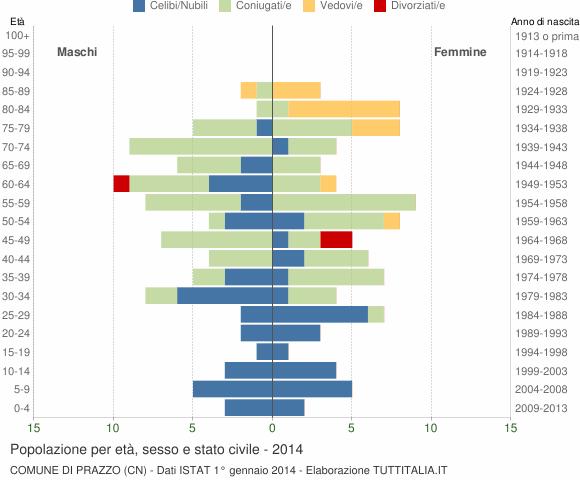 Grafico Popolazione per età, sesso e stato civile Comune di Prazzo (CN)