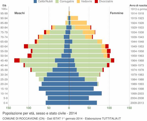 Grafico Popolazione per età, sesso e stato civile Comune di Roccavione (CN)
