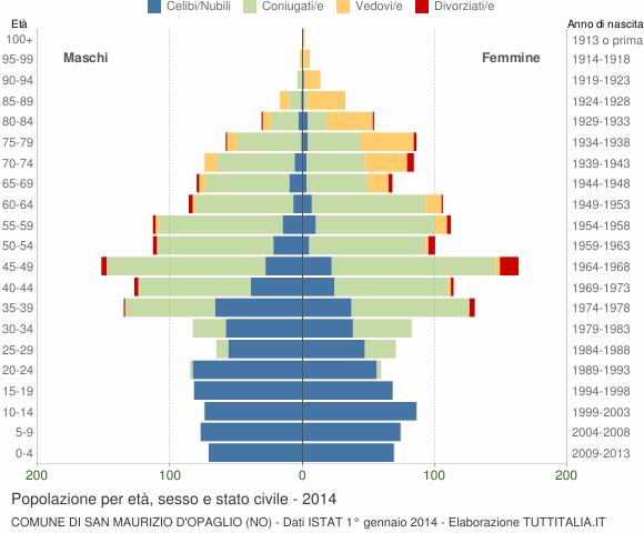 Grafico Popolazione per età, sesso e stato civile Comune di San Maurizio d'Opaglio (NO)