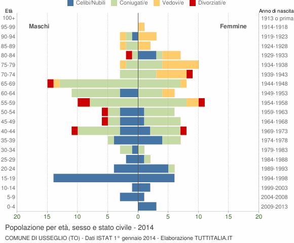 Grafico Popolazione per età, sesso e stato civile Comune di Usseglio (TO)
