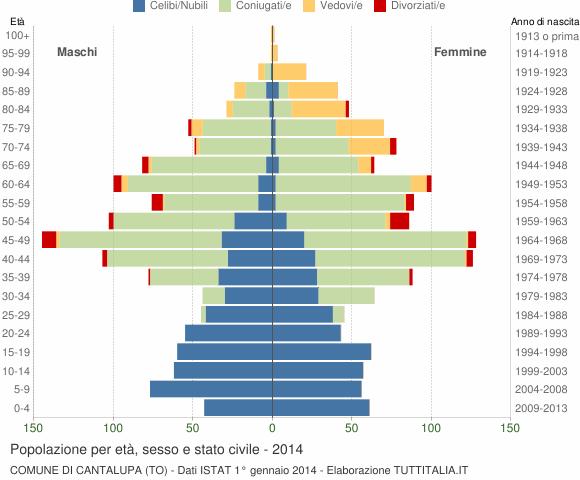Grafico Popolazione per età, sesso e stato civile Comune di Cantalupa (TO)