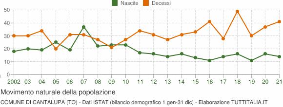 Grafico movimento naturale della popolazione Comune di Cantalupa (TO)