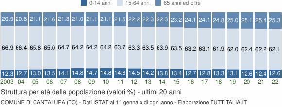 Grafico struttura della popolazione Comune di Cantalupa (TO)