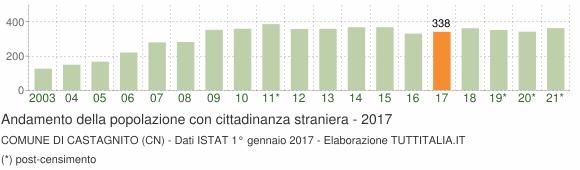 Grafico andamento popolazione stranieri Comune di Castagnito (CN)