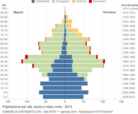 Grafico Popolazione per età, sesso e stato civile Comune di Castagnito (CN)