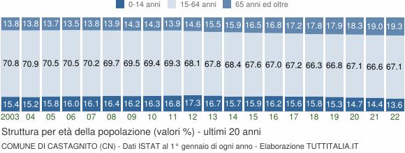 Grafico struttura della popolazione Comune di Castagnito (CN)