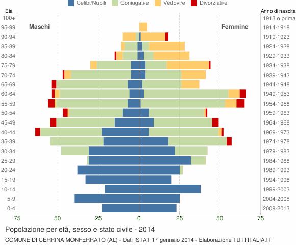 Grafico Popolazione per età, sesso e stato civile Comune di Cerrina Monferrato (AL)