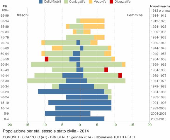 Grafico Popolazione per età, sesso e stato civile Comune di Coazzolo (AT)